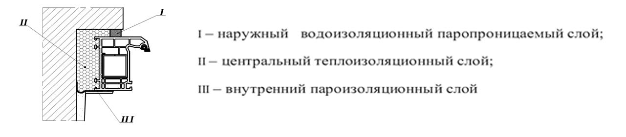 Монтаж окон ПВХ по ГОСТ